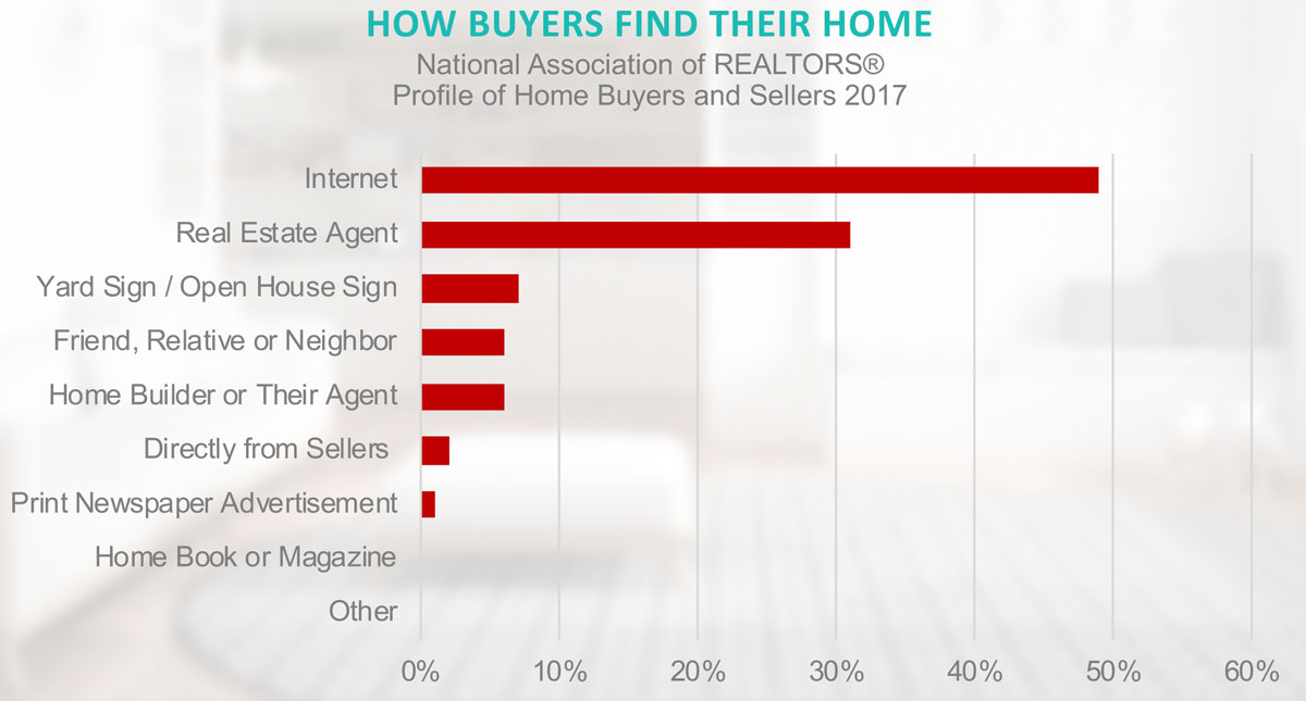 How Austin Buyers find their homes
